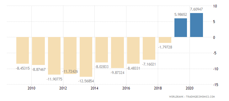 nicaragua current account balance percent of gdp wb data