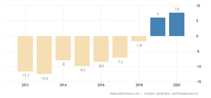 Nicaragua Current Account to GDP
