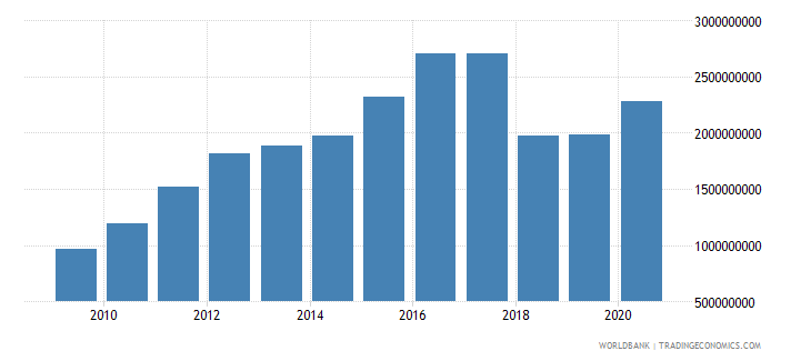 nicaragua customs and other import duties current lcu wb data