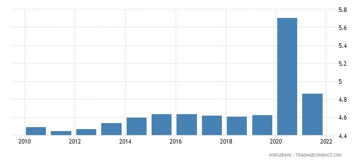 nicaragua death rate crude per 1 000 people wb data