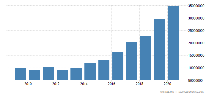 nicaragua debt service on external debt public and publicly guaranteed ppg tds us dollar wb data