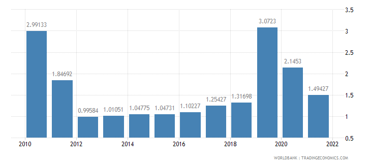 nicaragua deposit interest rate percent wb data