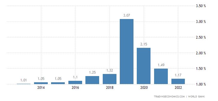 Deposit Interest Rate in Nicaragua