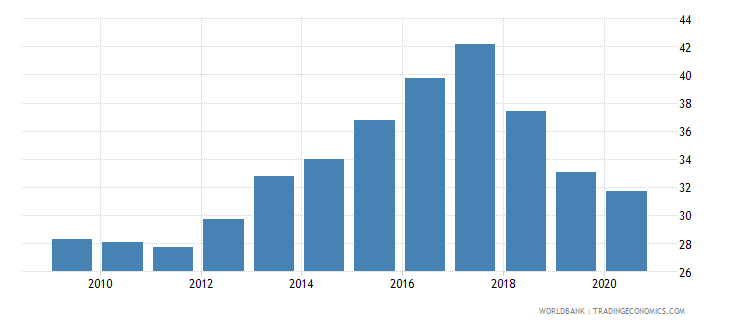 nicaragua deposit money banks assets to gdp percent wb data