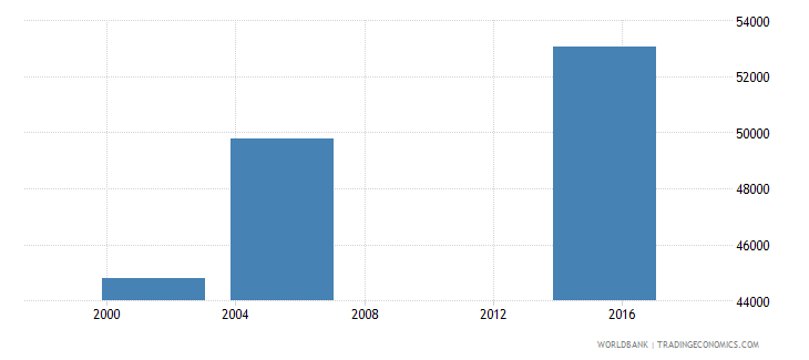 nicaragua elderly illiterate population 65 years male number wb data