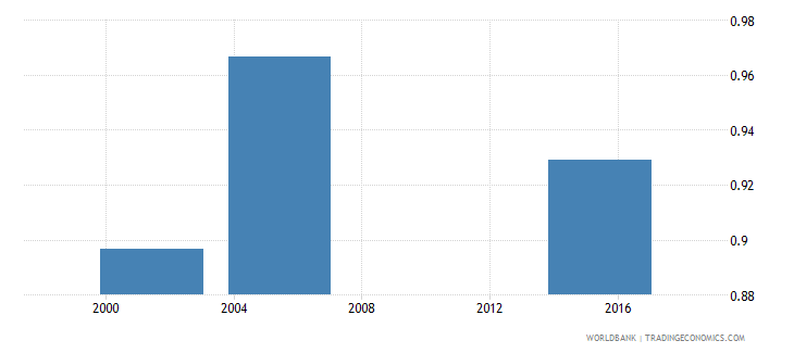 nicaragua elderly literacy rate population 65 years gender parity index gpi wb data