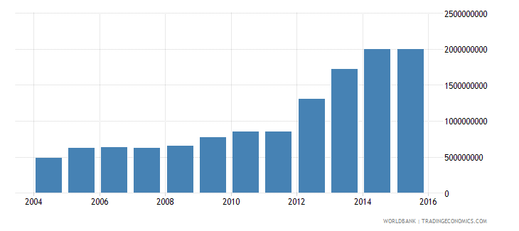 nicaragua electricity production from renewable sources excluding hydroelectric kwh wb data