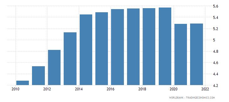 nicaragua employers total percent of employment wb data