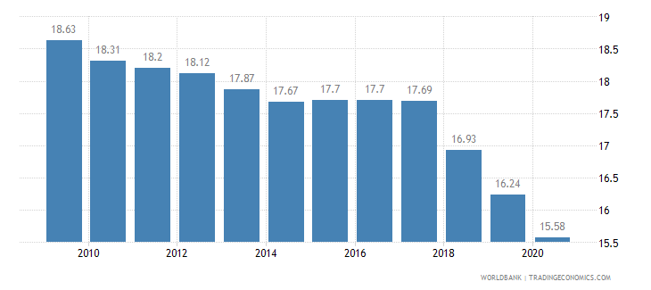 nicaragua employment in industry percent of total employment wb data