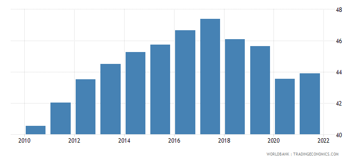 nicaragua employment to population ratio 15 plus  female percent wb data