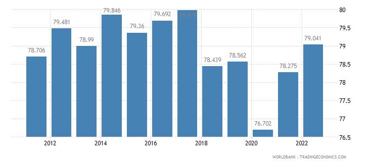 nicaragua employment to population ratio 15 plus  male percent wb data