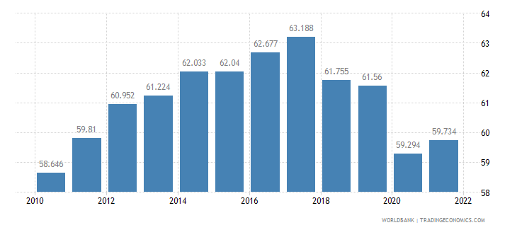 nicaragua employment to population ratio 15 plus  total percent wb data