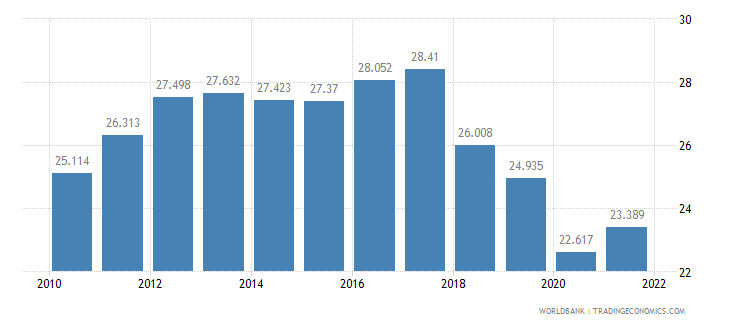 nicaragua employment to population ratio ages 15 24 female percent wb data