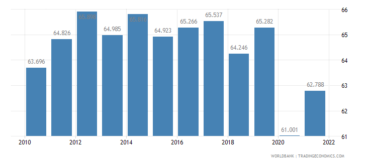 nicaragua employment to population ratio ages 15 24 male percent wb data