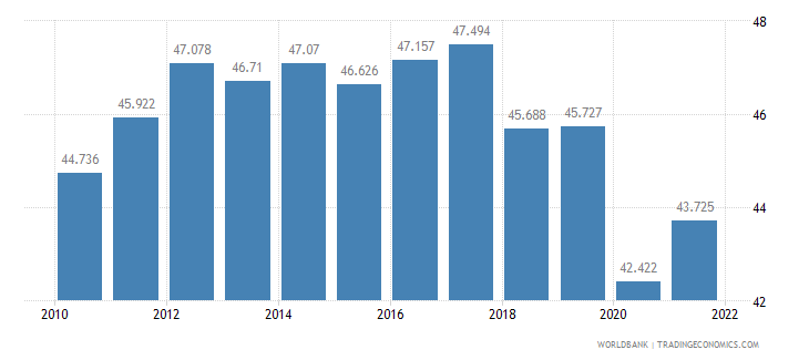nicaragua employment to population ratio ages 15 24 total percent wb data