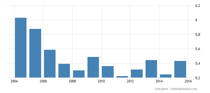 nicaragua energy intensity level of primary energy mj $2005 ppp wb data