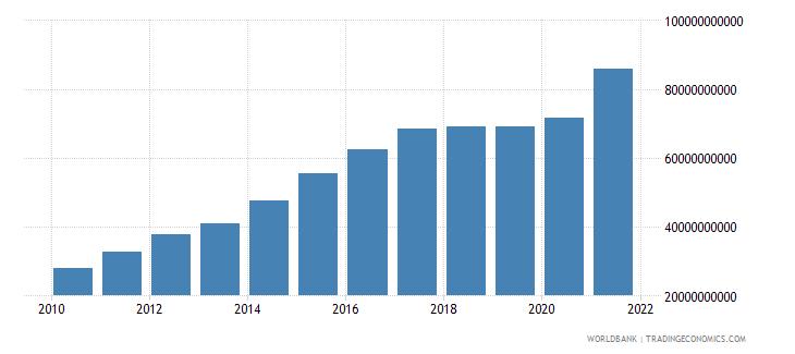nicaragua expense current lcu wb data