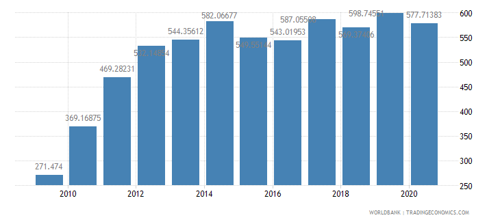 nicaragua export value index 2000  100 wb data