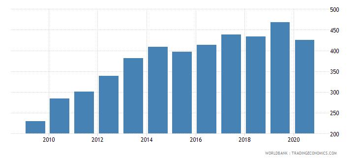 nicaragua export volume index 2000  100 wb data