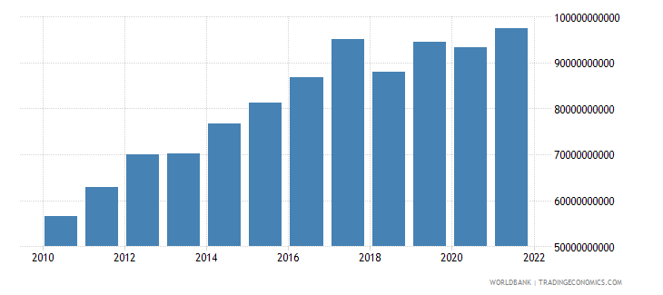 nicaragua exports as a capacity to import constant lcu wb data