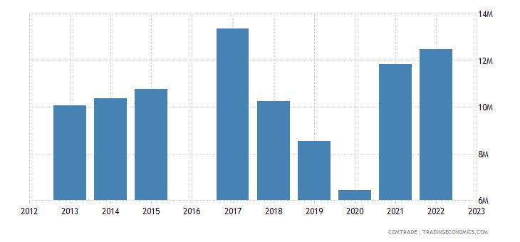 nicaragua exports australia