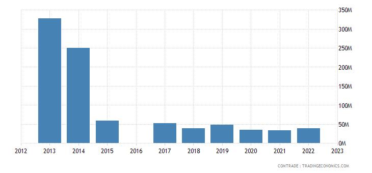 nicaragua exports canada