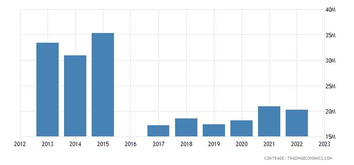 nicaragua exports dominican republic