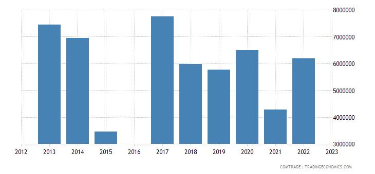 nicaragua exports finland