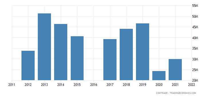 nicaragua exports france