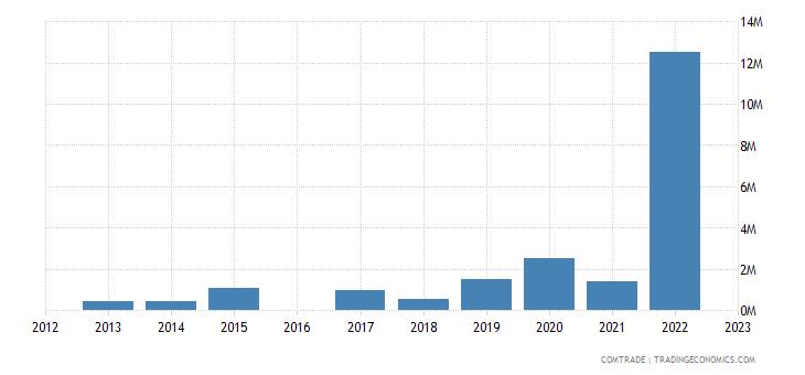 nicaragua exports greece