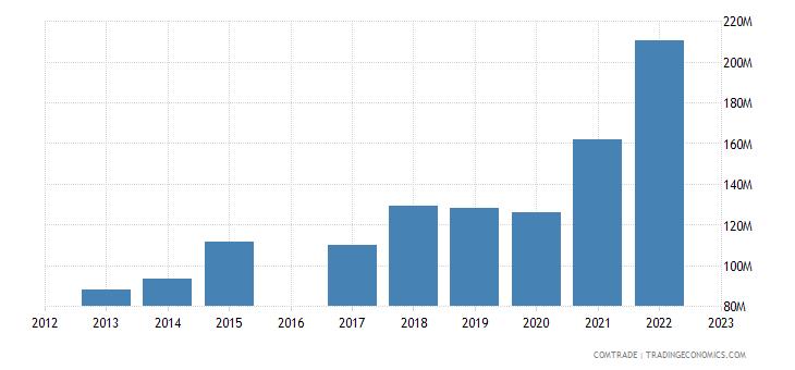 nicaragua exports guatemala