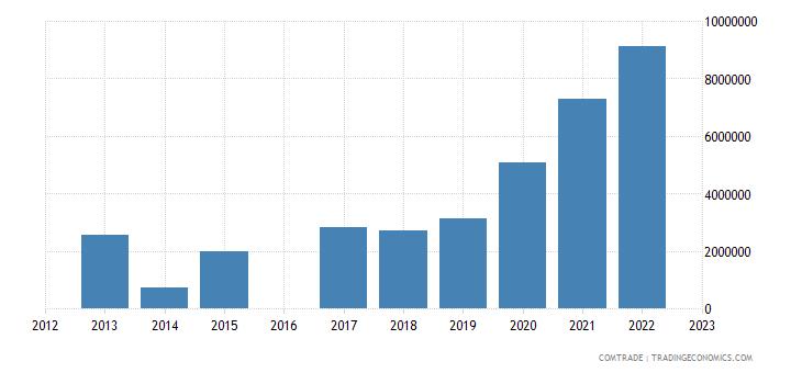 nicaragua exports india
