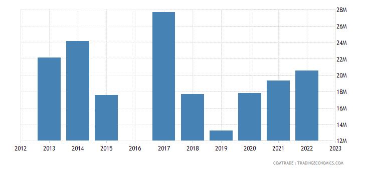 nicaragua exports japan