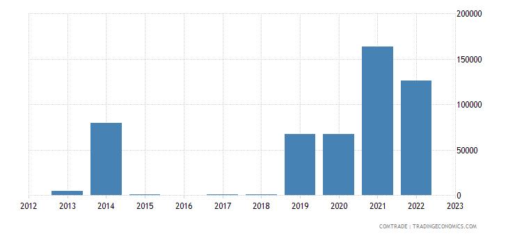nicaragua exports kenya