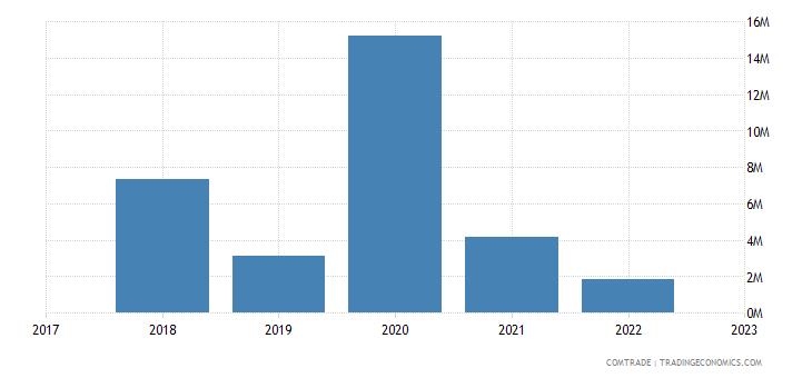 nicaragua exports mauritania
