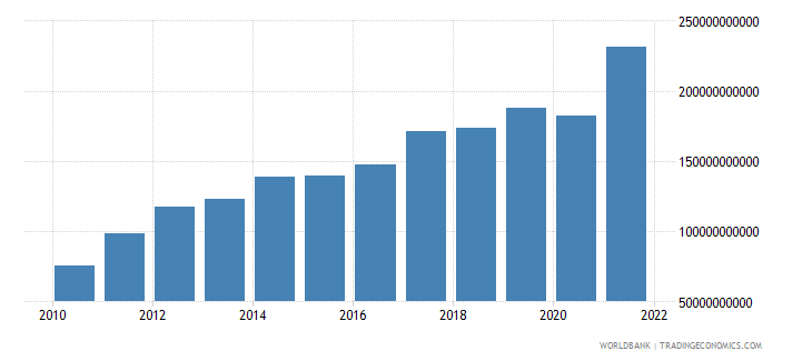 nicaragua exports of goods and services current lcu wb data