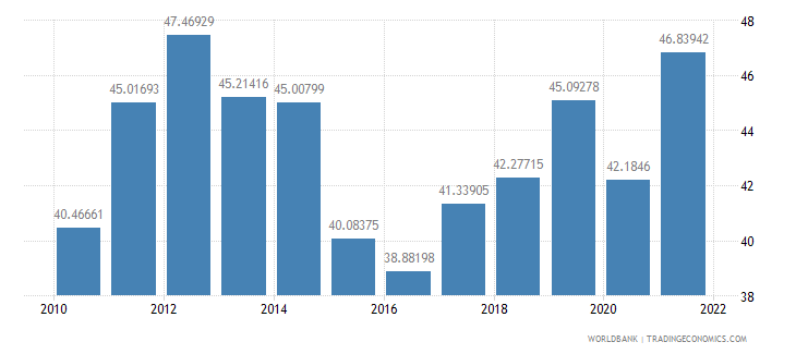 nicaragua exports of goods and services percent of gdp wb data