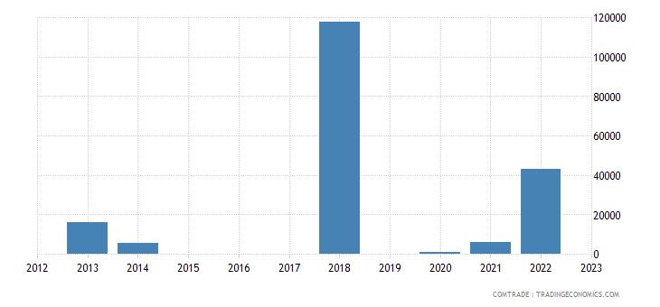 nicaragua exports qatar
