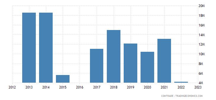 nicaragua exports russia