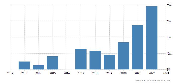 nicaragua exports sweden