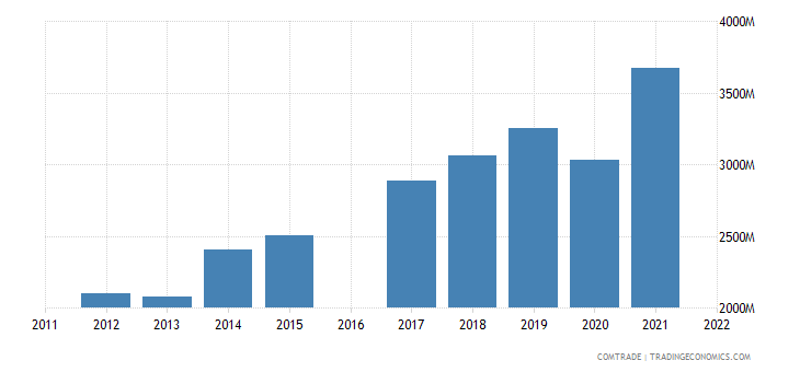 nicaragua exports united states