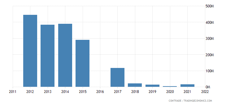 nicaragua exports venezuela