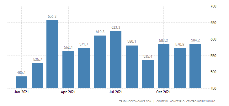 Nicaragua Exports