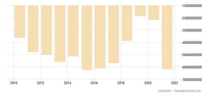 nicaragua external balance on goods and services current lcu wb data