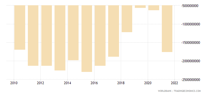 nicaragua external balance on goods and services us dollar wb data