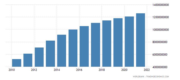 nicaragua external debt stocks long term dod us dollar wb data