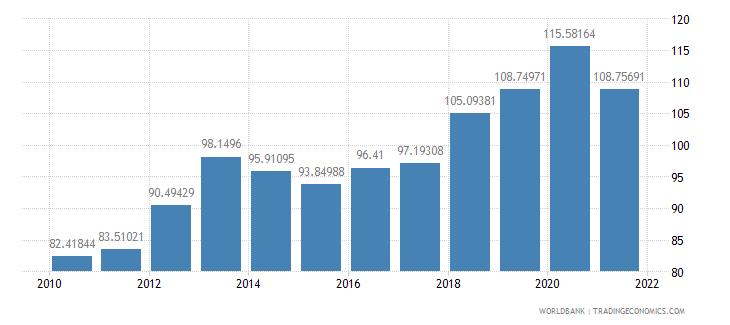 nicaragua external debt stocks percent of gni wb data
