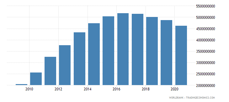 nicaragua external debt stocks private nonguaranteed png dod us dollar wb data