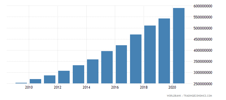 nicaragua external debt stocks public and publicly guaranteed ppg dod us dollar wb data