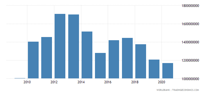 nicaragua external debt stocks short term dod us dollar wb data